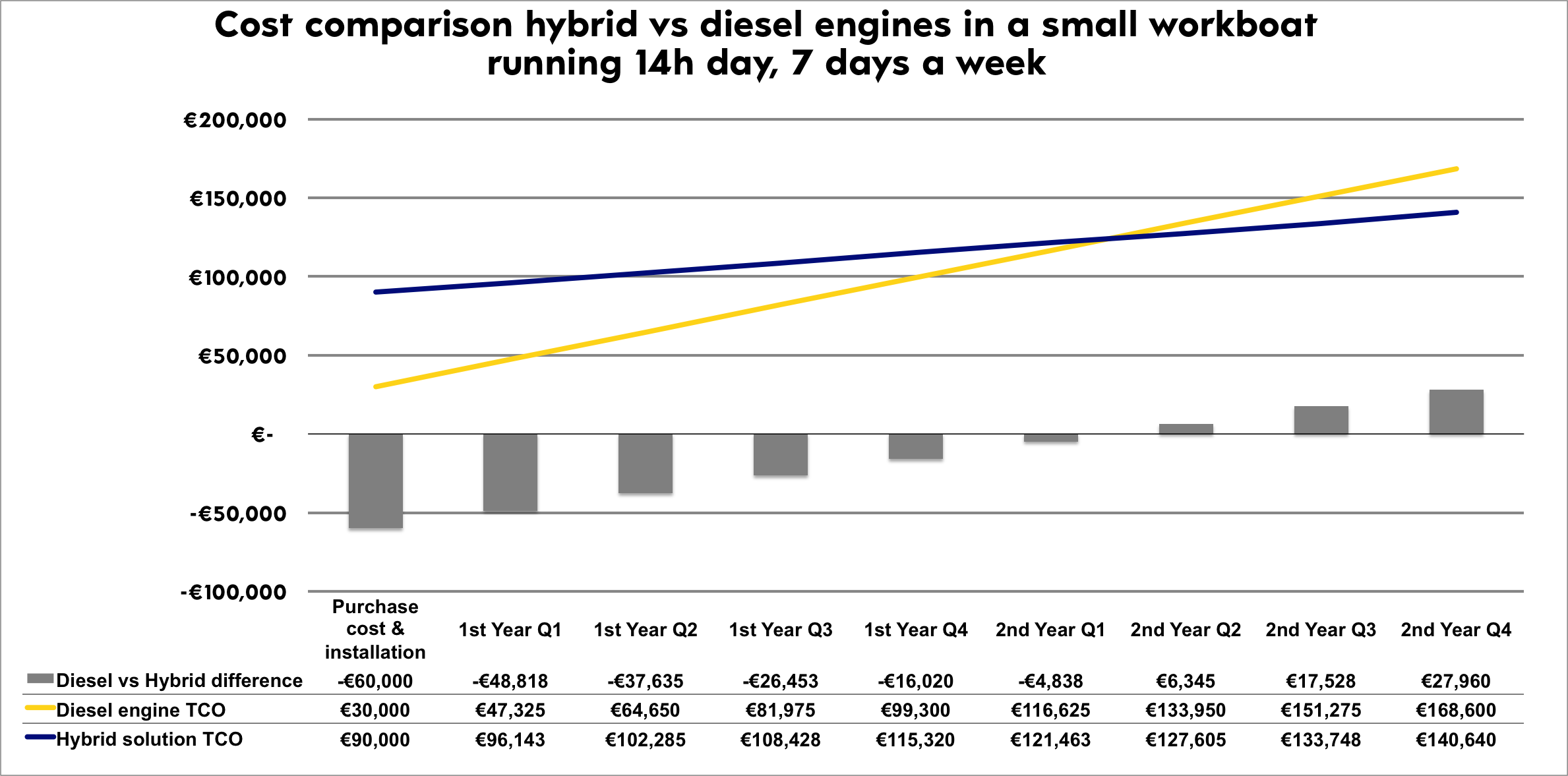 OCEANVOLT_WORKBOAT_DIESEL_HYBRID_COMPARISON_v2