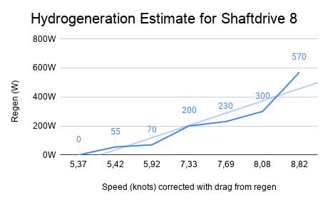 Hydrogeneration Estimate for Shaftdrive 8